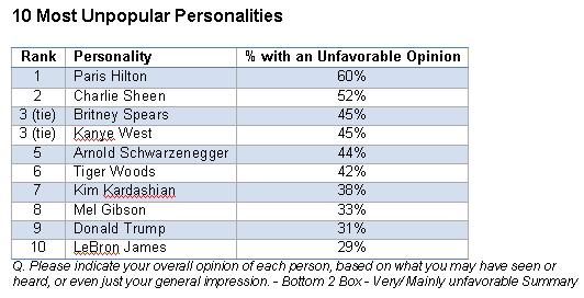 unpopularpoll