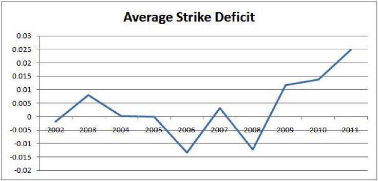 averagestrike