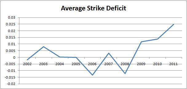 strike_deficit