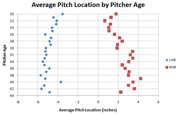 strike_zone_avg_location_by_pitcher_age