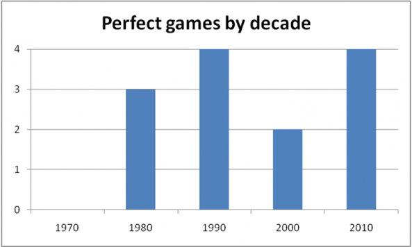 perfect_games