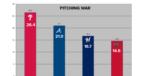 PlayoffPitchingWAR