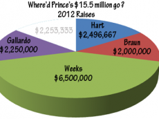 PrinceMoney