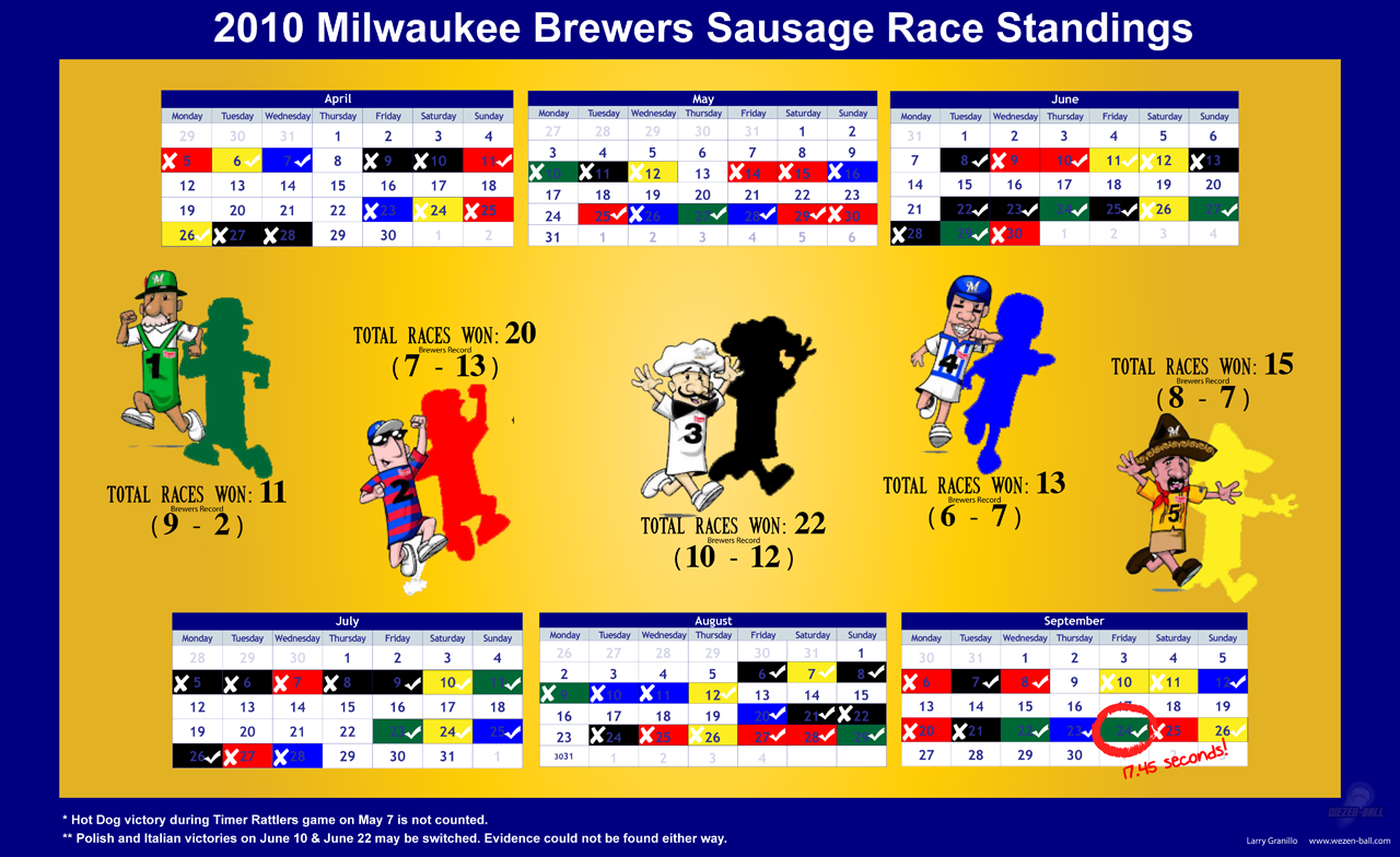 2010 Milwaukee Brewers Sausage Race Standings Wezen Ball