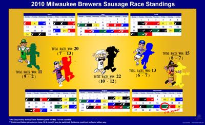 sausage race calendar - 400