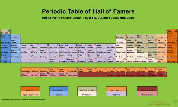 Periodic_Table_of_HOFers-1800