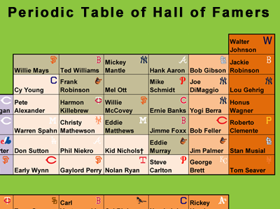 Periodic_Table_of_HOFers-400