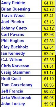 2010_raw_pitcher_ratings_final_fb365