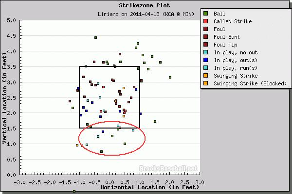 Liriano_pitch_chart_4-13