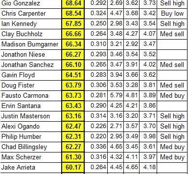 Fantasy_Baseball_365_RAW_Pitcher_Ratings_-_2011_First_Batch