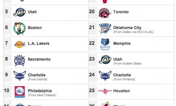 2014-NBA-Draft-Order-Round-1