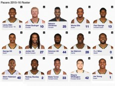 Pacers Roster