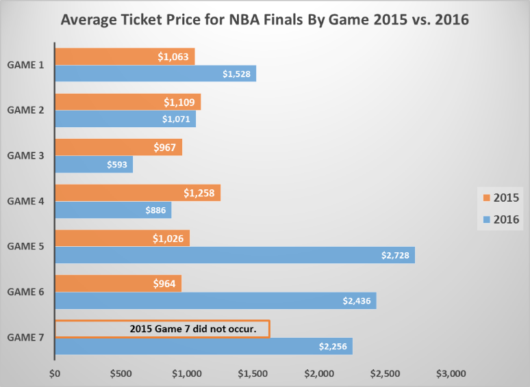 NBA Finals Ticket Prices Up for Warriors, Down for ...