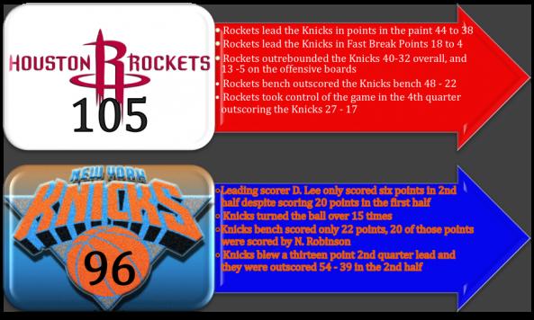Rockets_beat_Knicks_105-96