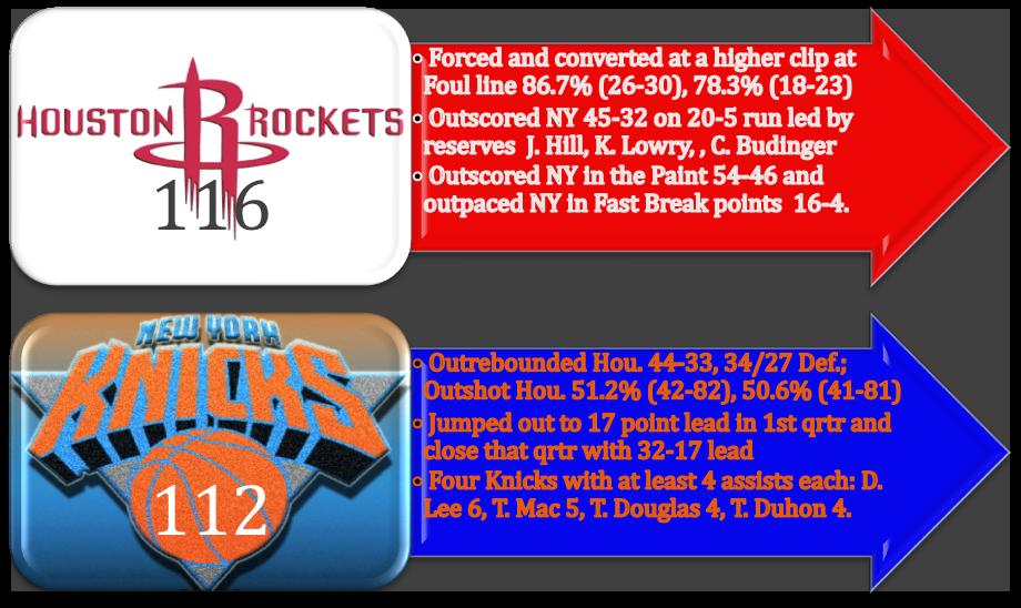 Knicks_v_Rockets_II_Post-Game