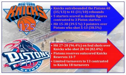 Knicks_beat_Pistons_in_Double_OT_11.28.10