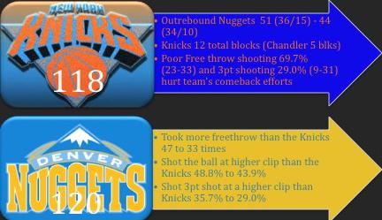 Knicks_lose_at_Nuggets_2010