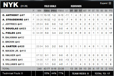 Knicks-v-Cavs-BoxScore