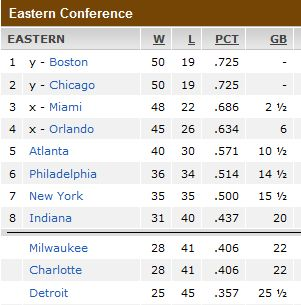 Standings-East-Conf3-22-11