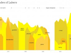 lakers history