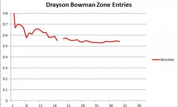 Bowman Zone Entries