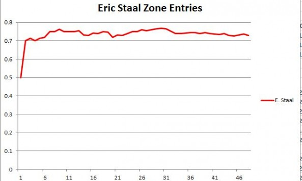Eric Staal Zone Entries