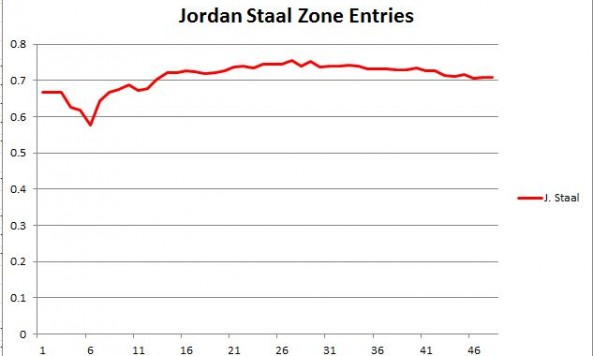 Jordan Staal Zone Entries