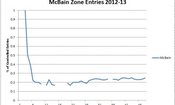 McBain Zone Entries