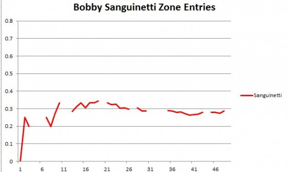 Sanguinetti zone entries