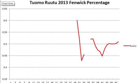 Tuomo Ruutu Fenwick