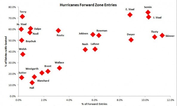 hurricanes zone entries