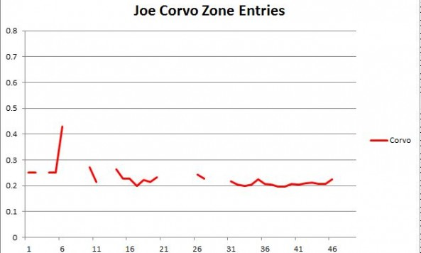 Corvo Zone entries