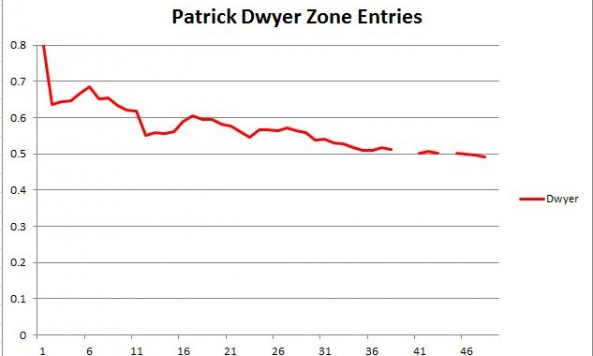 Dwyer Zone Entries