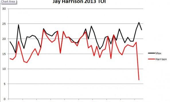 Jay Harrison TOI
