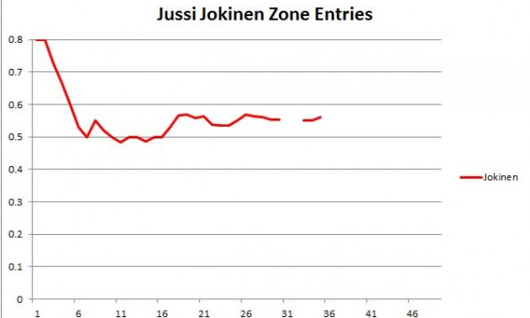 Jokinen Zone Entries