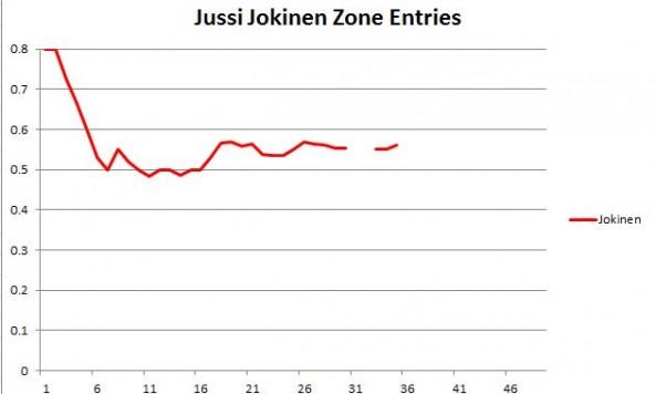 Jokinen Zone Entries