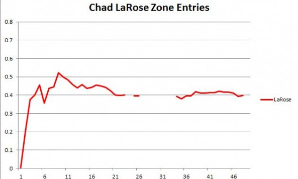 LaRose zone entries