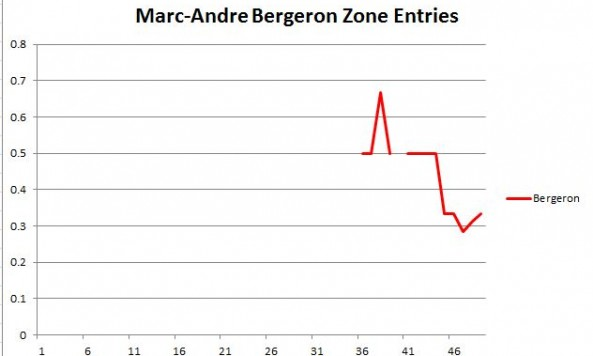 MAB Zone Entries
