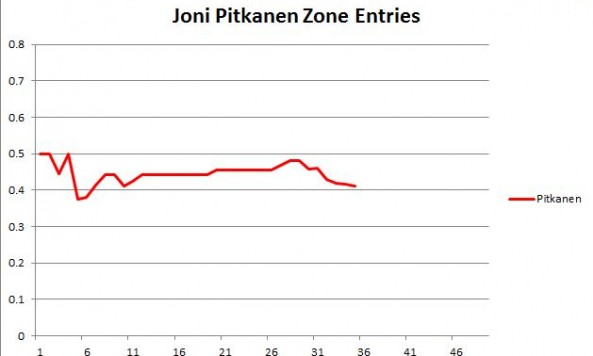 Pitkanen Zone Entries