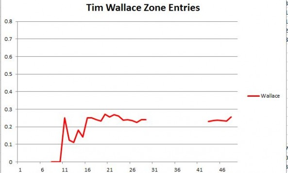Wallace zone entries