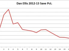 dan ellis season