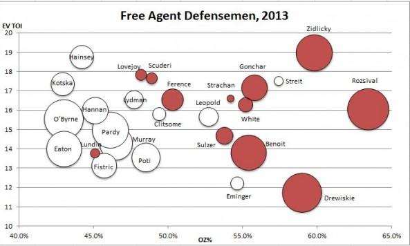 free agent dmen