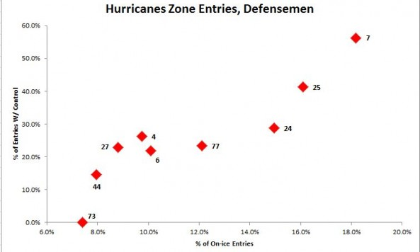 defensemen zone entries