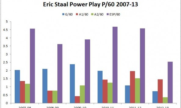 staal power play