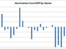 corsi by game