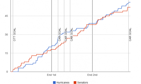 fenwick-graph-2013-11-24-senators-hurricanes