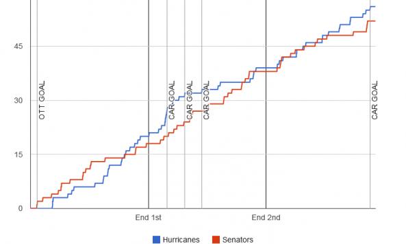 fenwick-graph-2013-11-24-senators-hurricanes