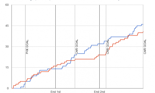 Fenwick chart for 2013-12-14 Hurricanes 3 at Coyotes 1