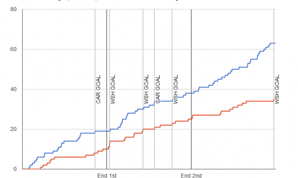 Fenwick chart for 2013-12-20 Capitals 4 at Hurricanes 2
