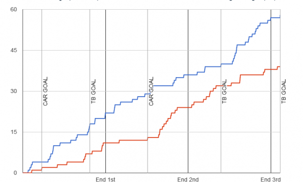 Fenwick chart for 2013-12-21 Hurricanes 2 at Lightning 3 OT